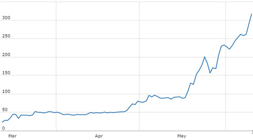 The Ethereum price is rocketing upwards!