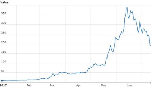 Ethereum (ETH) has seen huge growth in 2017