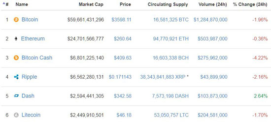 Dash (DASH) bucking the downward trend earlier today