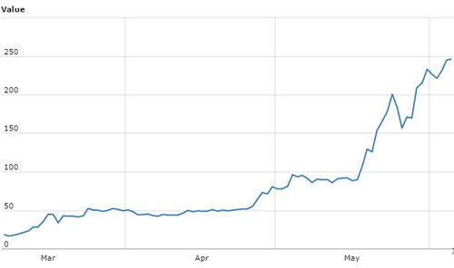 Ethereum price rise in 2017