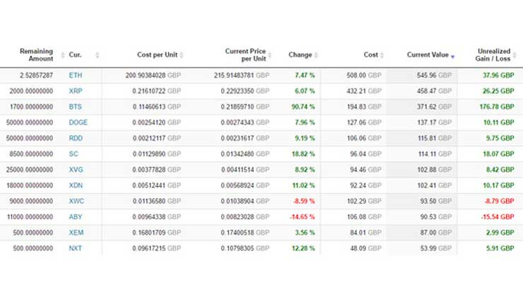 Cointracker profit/loss table