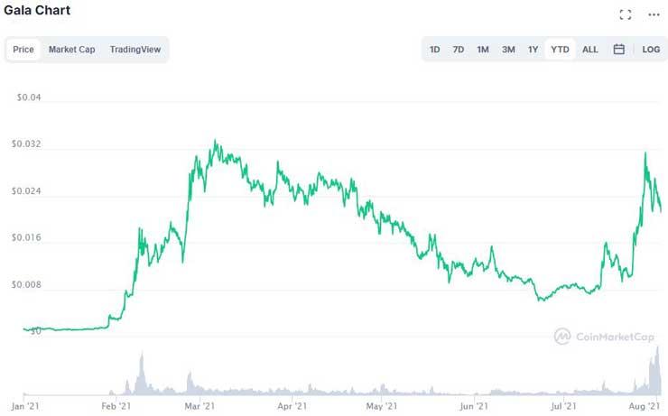 GALA price chart (August 2021)