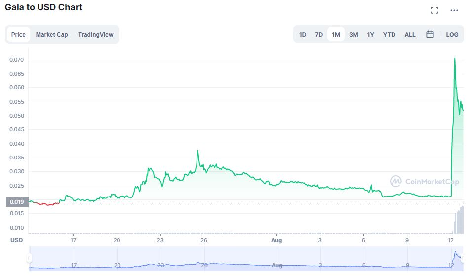 GALA coins one month price chart (September 2021)